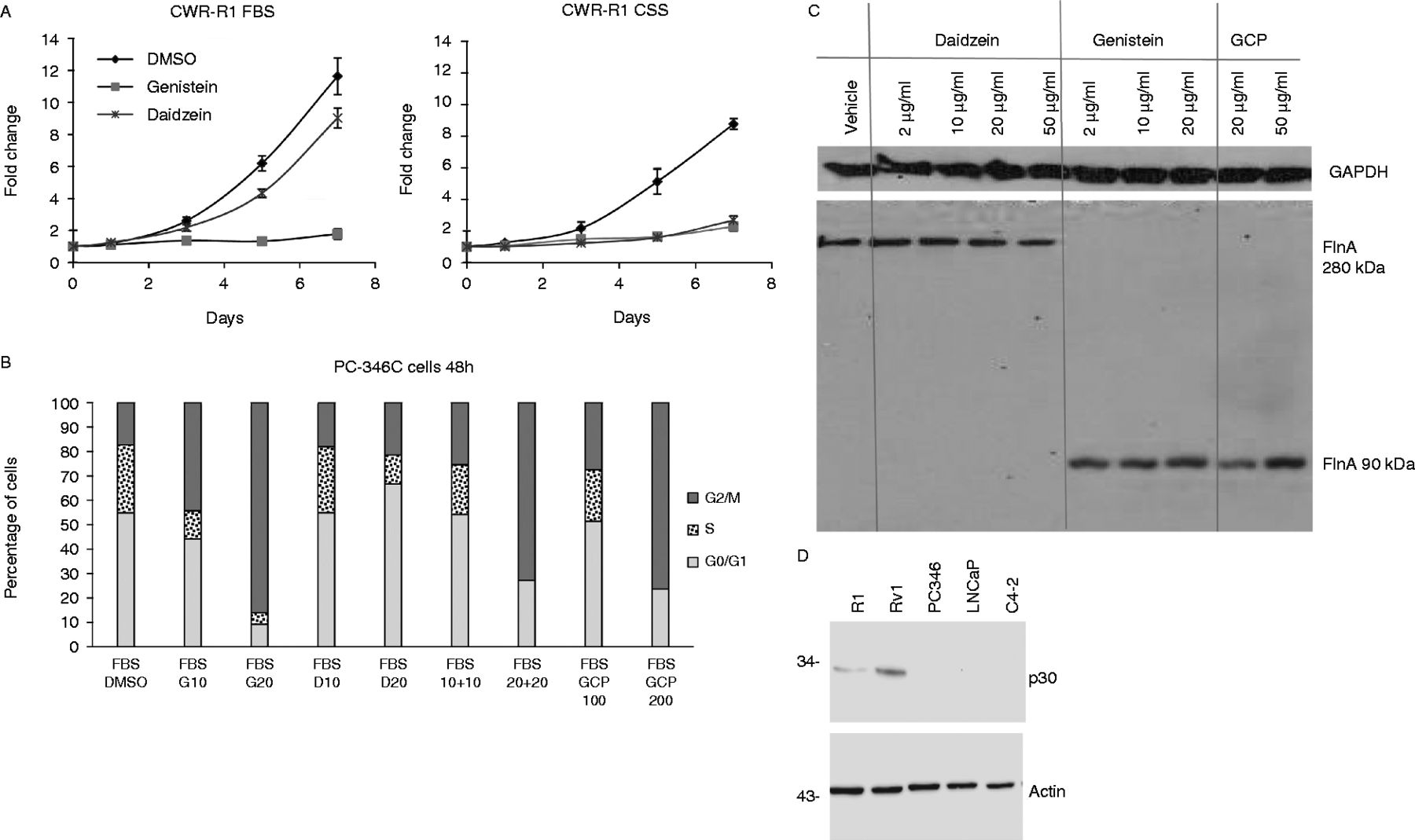 Enhancing The Effectiveness Of Androgen Deprivation In Prostate Bremis Switch Reversing Wiring Diagram Figure 4