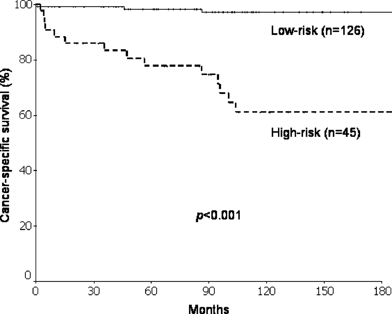 Staging systems for follicular thyroid carcinoma: application to 171