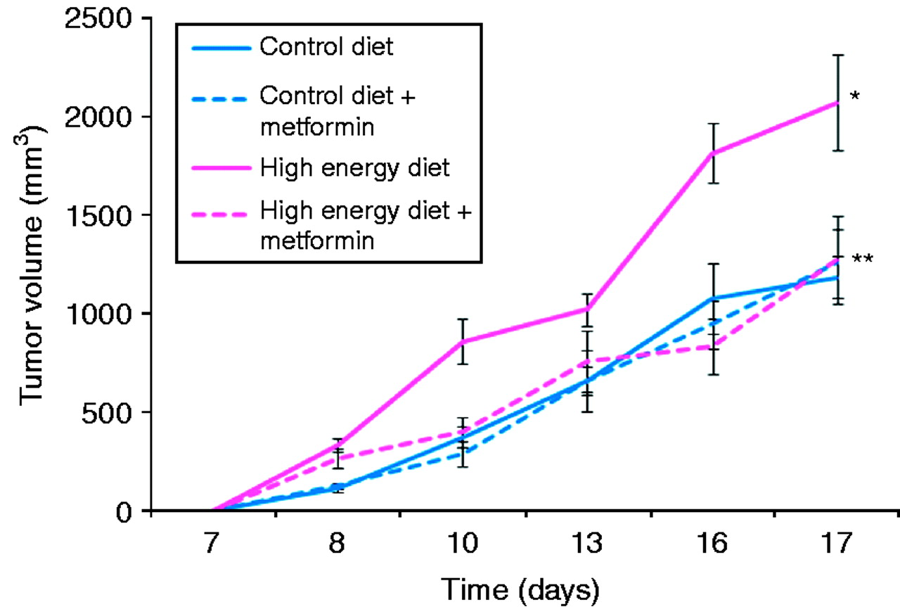 Metformin Blocks The Stimulative Effect Of A High Energy Diet On Colon Carcinoma Growth In Vivo And Is Associated With Reduced Expression Of Fatty Acid Synthase In Endocrine Related Cancer Volume 17 Issue 2