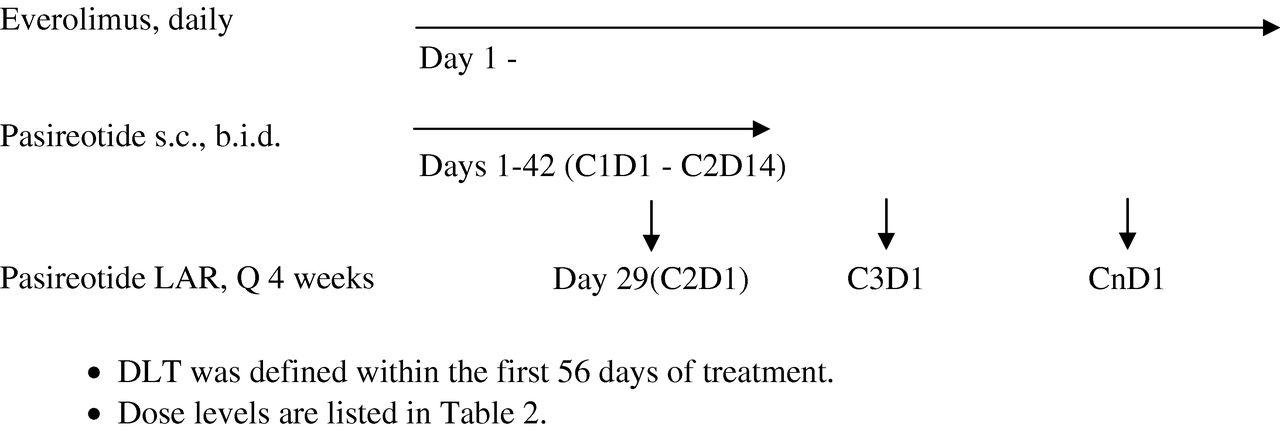 Phase I study of pasireotide (SOM 230) and everolimus