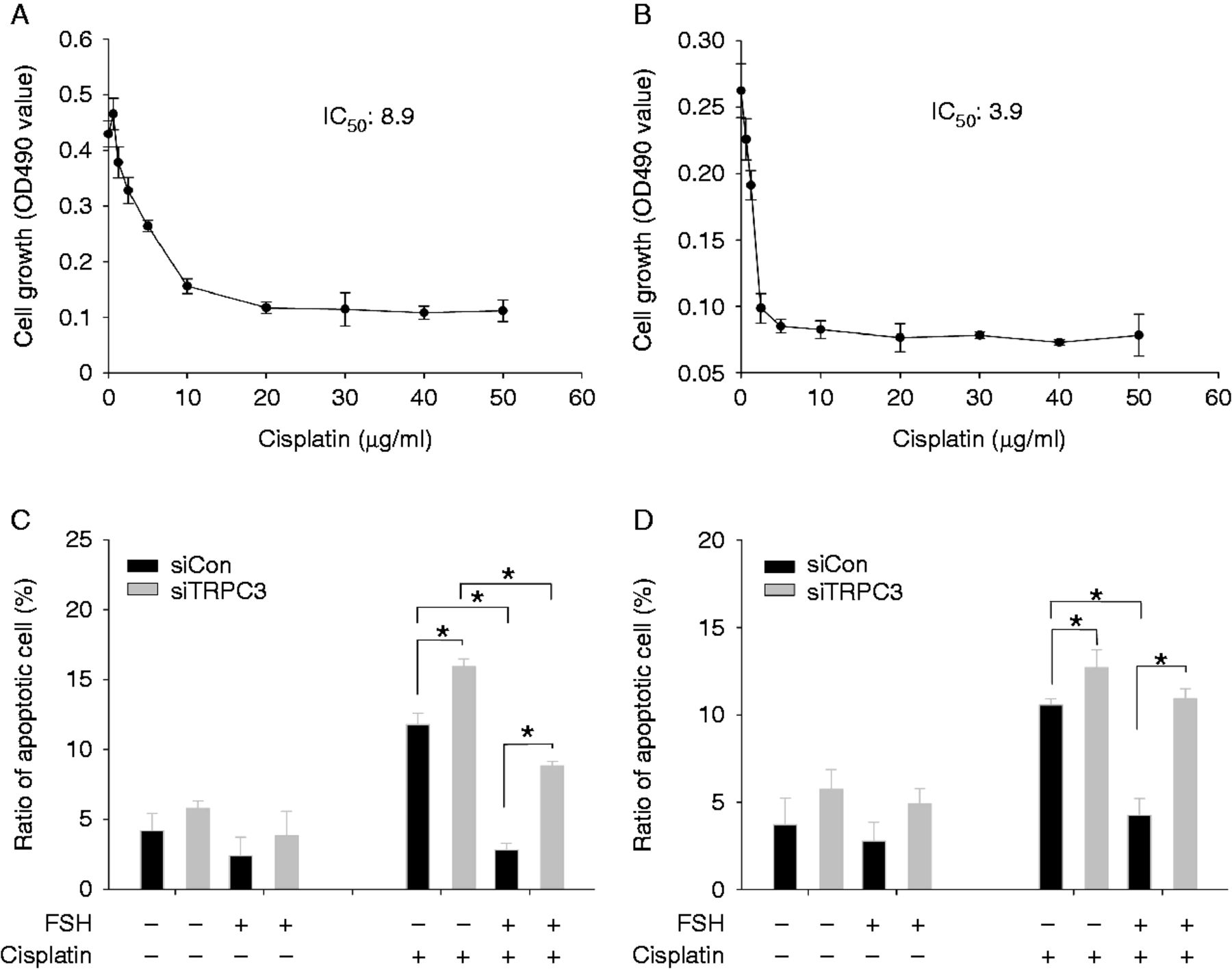 Fsh Enhances The Proliferation Of Ovarian Cancer Cells By Activating Transient Receptor Potential Channel C3 In Endocrine Related Cancer Volume 20 Issue 3 2013