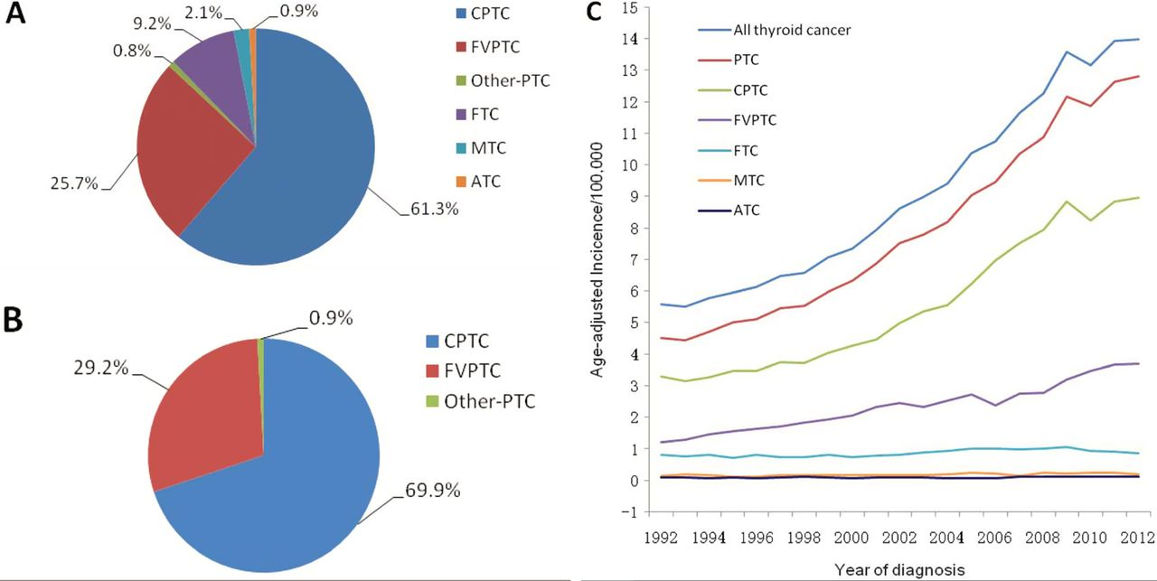 Recent Incidences And Differential Trends Of Thyroid Cancer In The