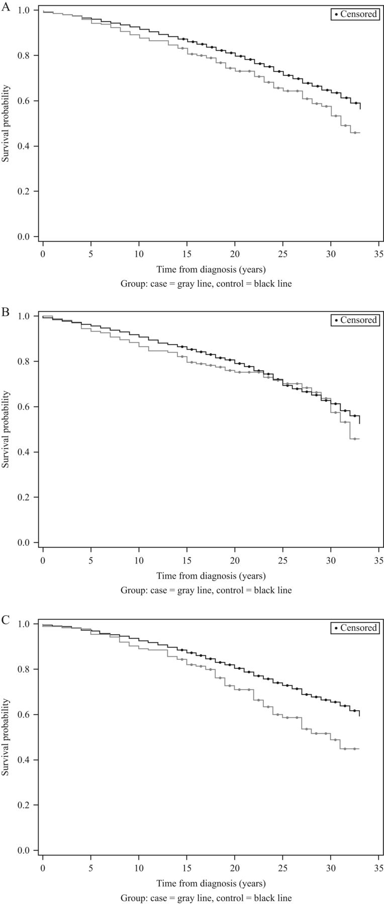 Mortality In Acromegaly A 20 Year Follow Up Study In Endocrine Related Cancer Volume 23 Issue 6 2016