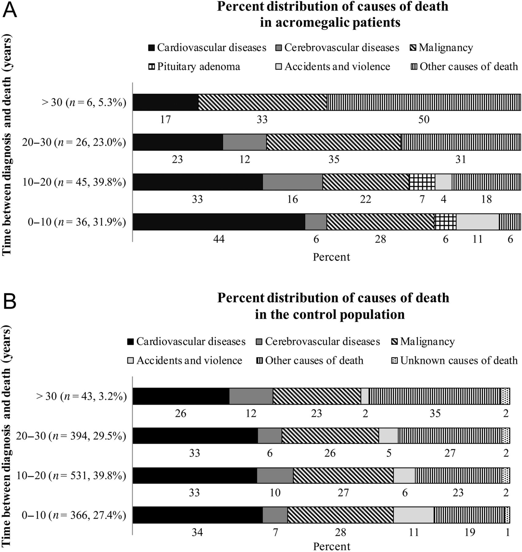 Distribution of causes of death as a function of time (A) in acromegaly and  (B) in controls.