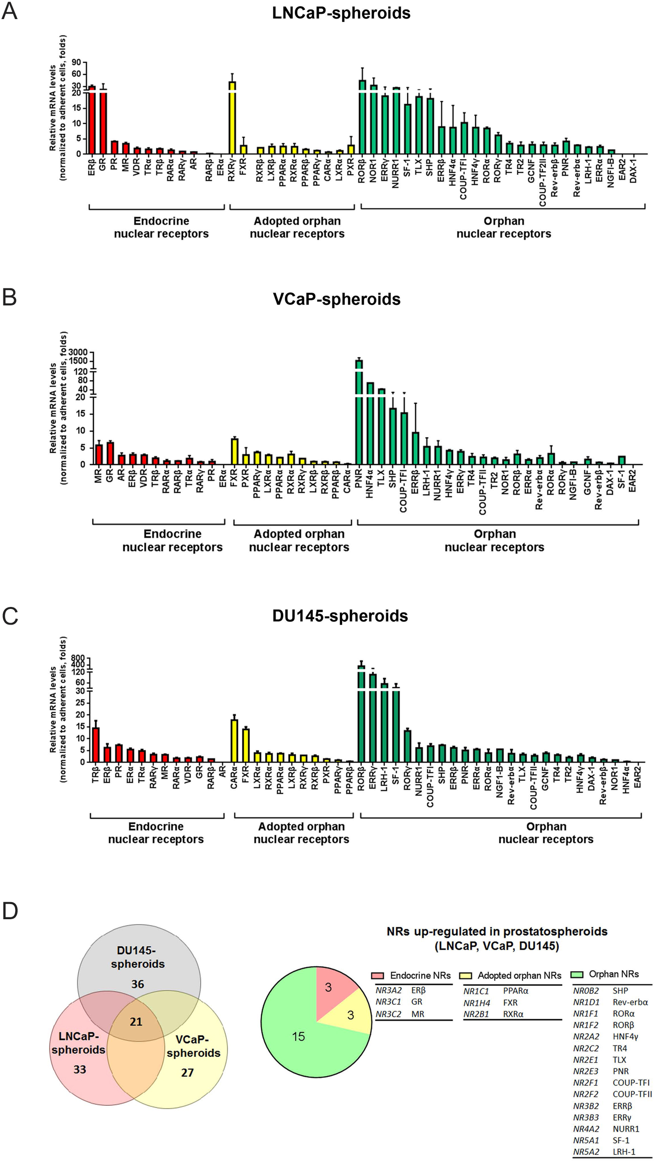 Nuclear receptor profiling in prostatospheroids and