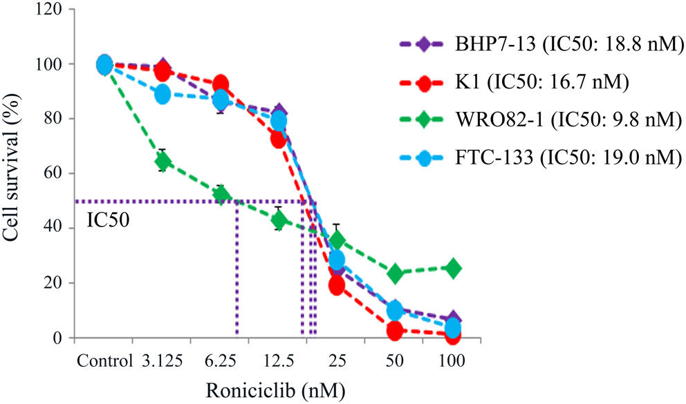 Potent effects of roniciclib alone and with sorafenib against well