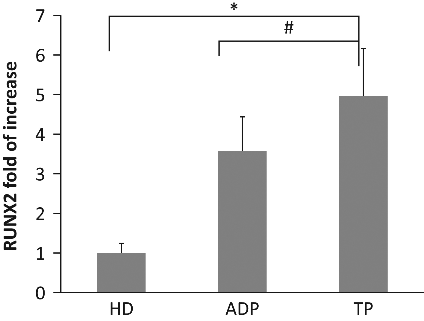 Runx2 overexpression compromises bone quality in acromegalic