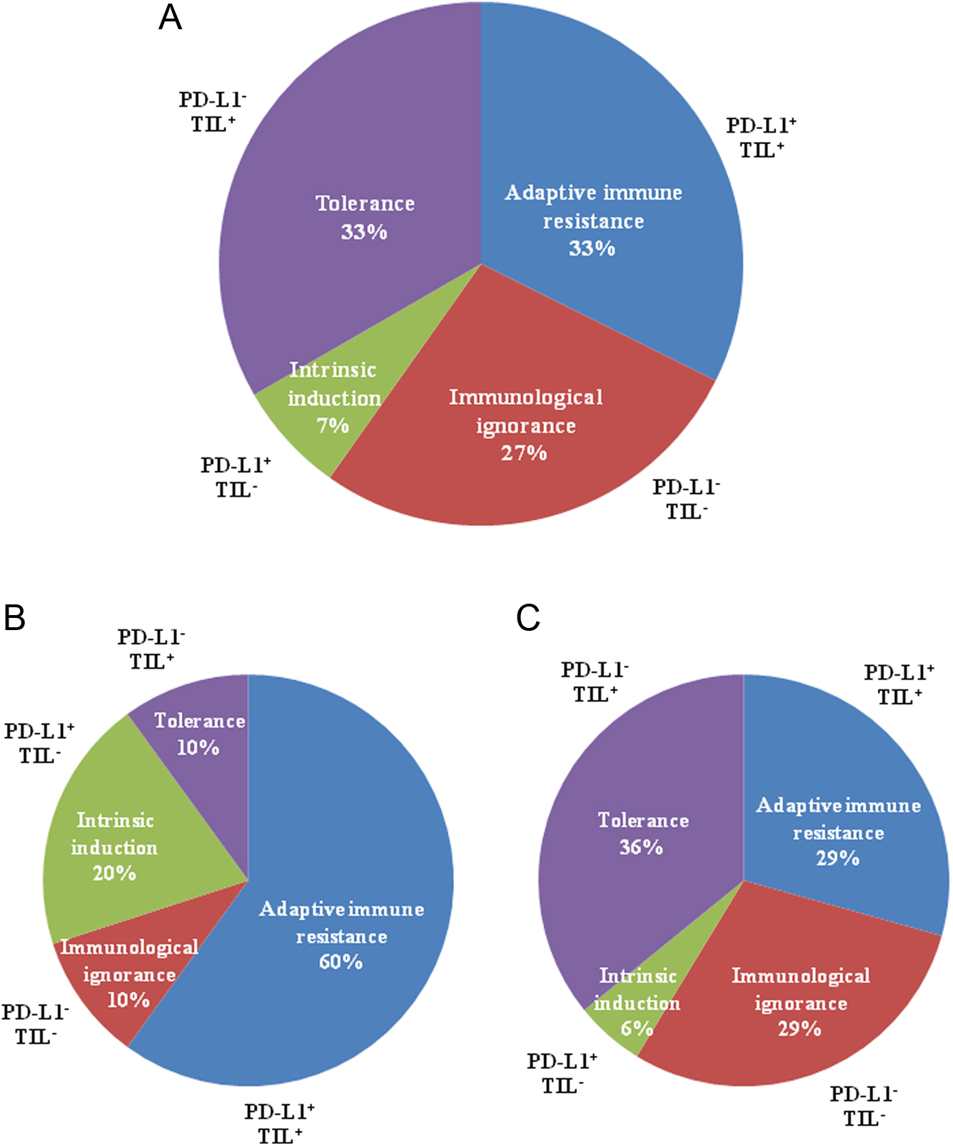 18 1 Architecture Of The Immune System: Analysis Of The Immune Landscape Of Small Bowel