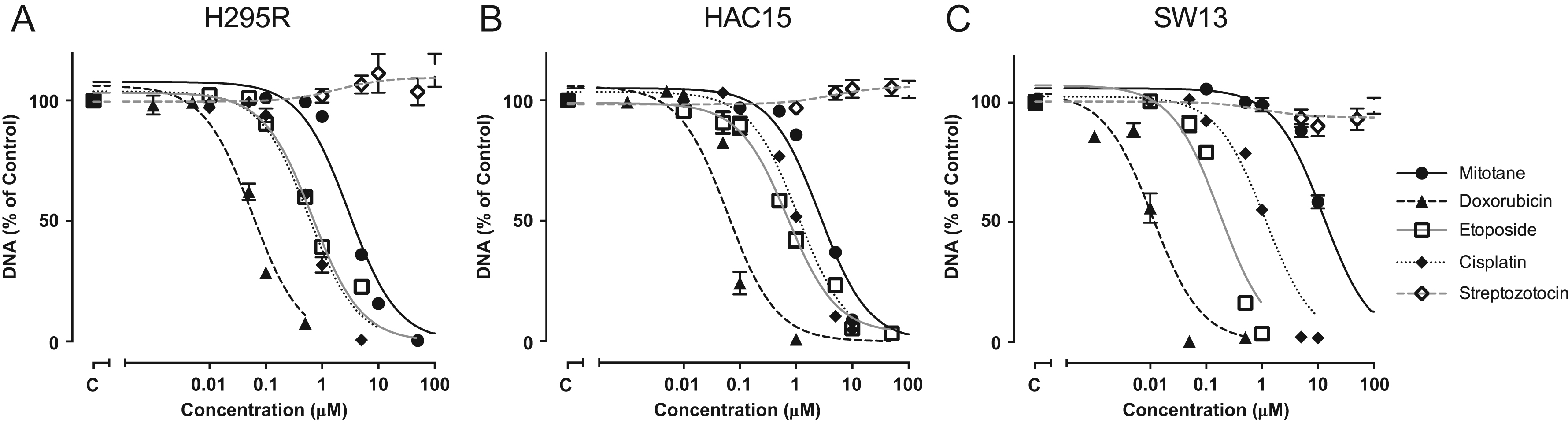MDR1 inhibition increases sensitivity to doxorubicin and